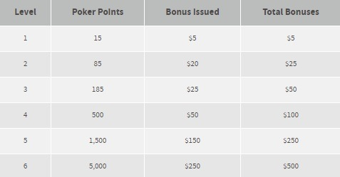 bovada-poker-bonus-levels