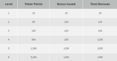 level bonus-poker-bovada